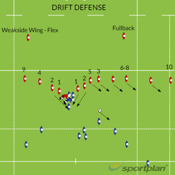 Drift DefenseRugby Drills Coaching