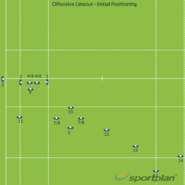 Lineout - General PositionsLineoutRugby Drills Coaching