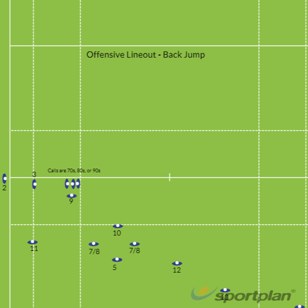 Lineout - Back Jump/ThrowLineoutRugby Drills Coaching