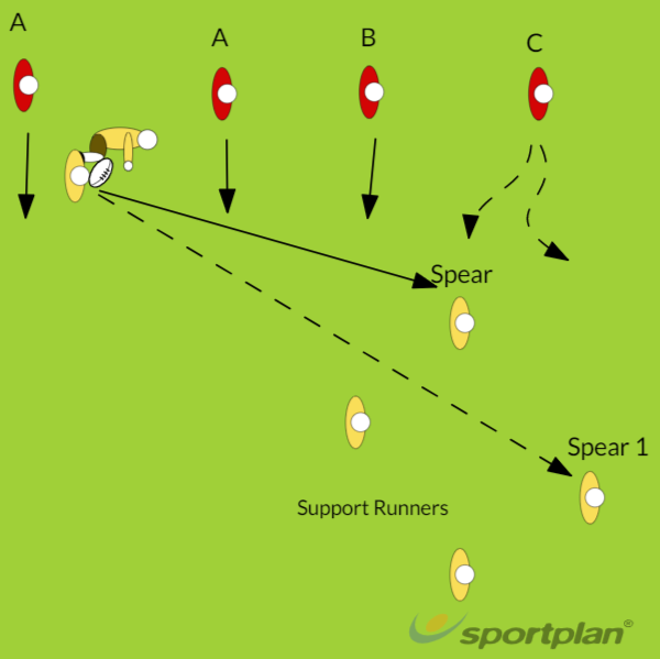 Ruck Attack and DefenceRuckRugby Drills Coaching