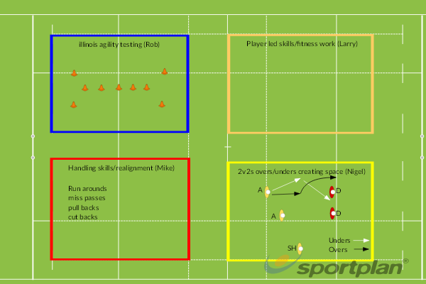 Session 3 (covid restrictions applying)Rugby Drills Coaching