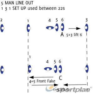 5 man set up 2Rugby Drills Coaching