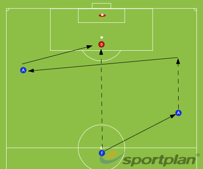 Switching Play from one wing to the otherCrossing and FinishingFootball Drills Coaching