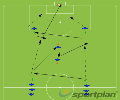 Combination passing with shotPassing and ReceivingFootball Drills Coaching