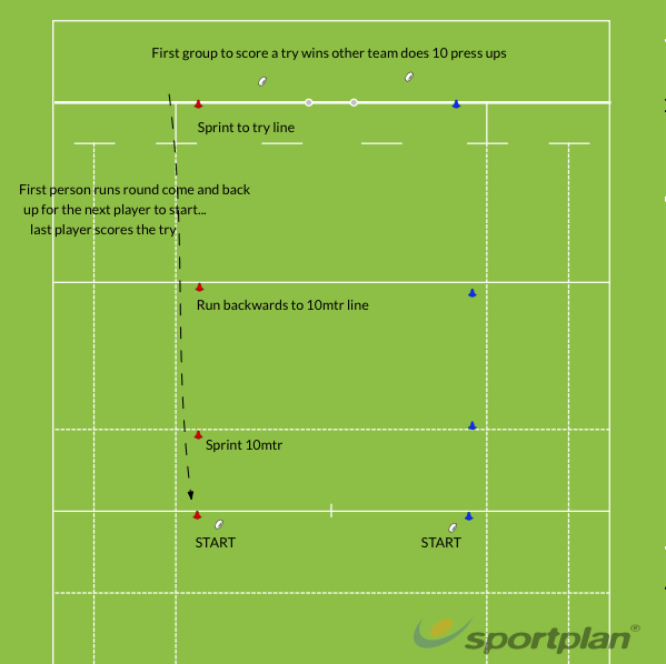 Rugby Sui sideRugby Drills Coaching