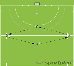 Use for KP3 PE 4Passing & ReceivingHockey Drills Coaching
