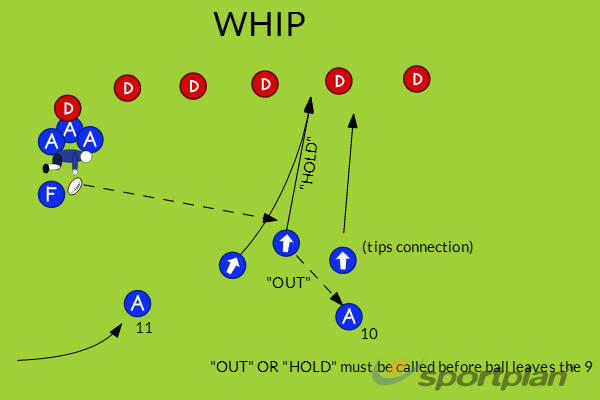 WHIPCoaching toolRugby Drills Coaching