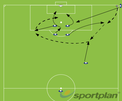 Corner Set 2extrasFootball Drills Coaching