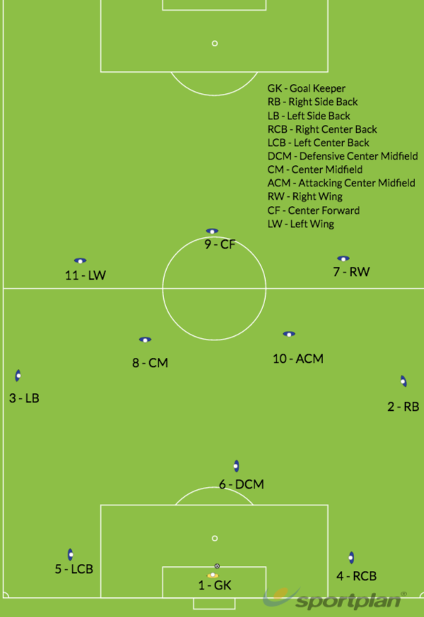 Goal Kick Starting Position 4-3-3Roles And ResponsibilitiesFootball Drills Coaching