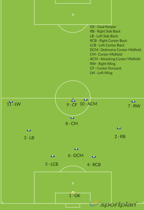 Copy of Starting Positions (Alt) 3-4-3Roles And ResponsibilitiesFootball Drills Coaching