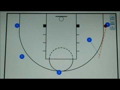 Basic pass and cut offensePassingBasketball Drills Coaching