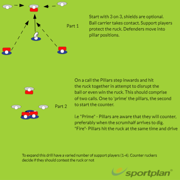 Pillars counter ruckRugby Drills Coaching