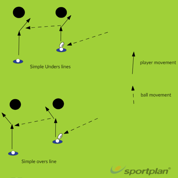 Simple unders/oversRugby Drills Coaching