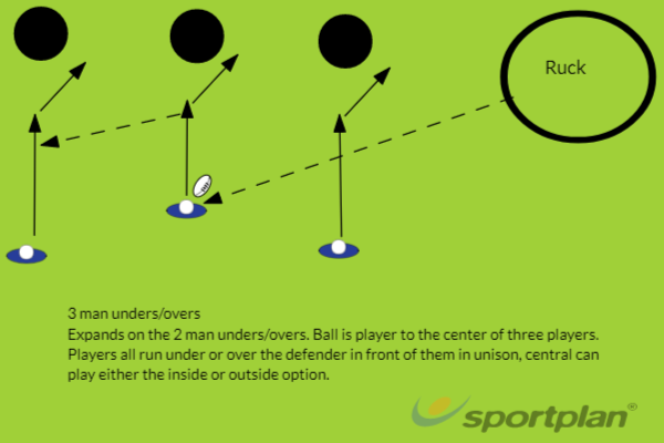 3-man unders-oversRugby Drills Coaching