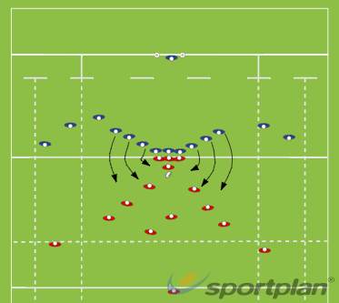 Post, Guard, FringeRugby Drills Coaching