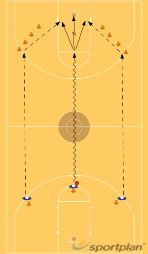 Basic Fast BreakShootingBasketball Drills Coaching