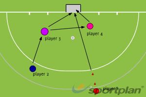 parctices for goal scoringShooting & GoalscoringHockey Drills Coaching