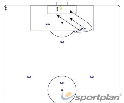 corner positionCo ordinationFootball Drills Coaching