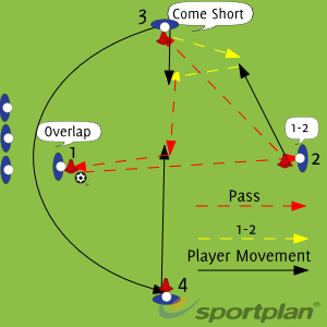 Passing and communication 2Passing and ReceivingFootball Drills Coaching