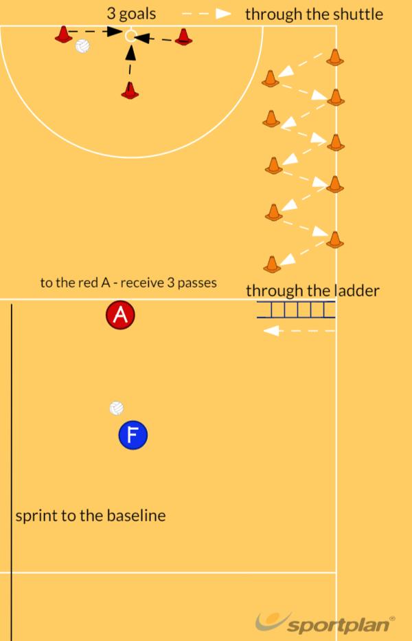 Fun Timed GameSmall gamesNetball Drills Coaching