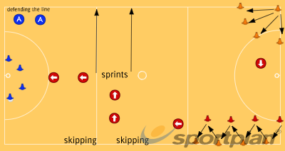 Circuit Warm-upWarm upsNetball Drills Coaching