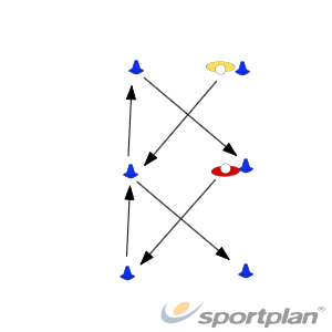 Main set continuedRugby Drills Coaching