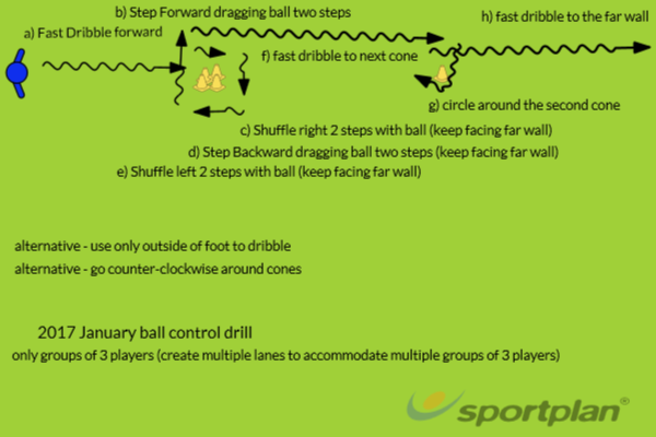 DaveMenks_ADSA_Jan2017_BallControlDrillDribblingFootball Drills Coaching