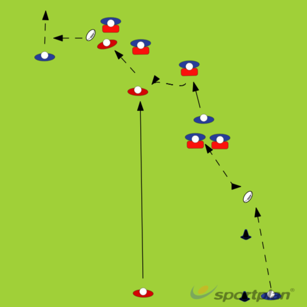 agility, continuityAgility & Running SkillsRugby Drills Coaching
