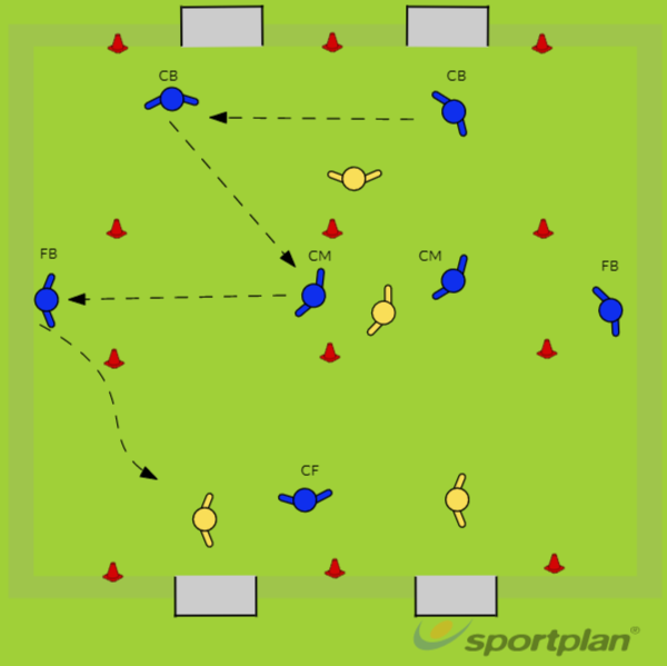 Small sided game - Attacking TrianglesShootingFootball Drills Coaching