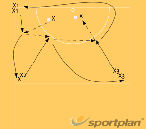 Shooter's DrillShootingNetball Drills Coaching