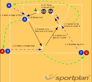 Around the worldGetting freeNetball Drills Coaching