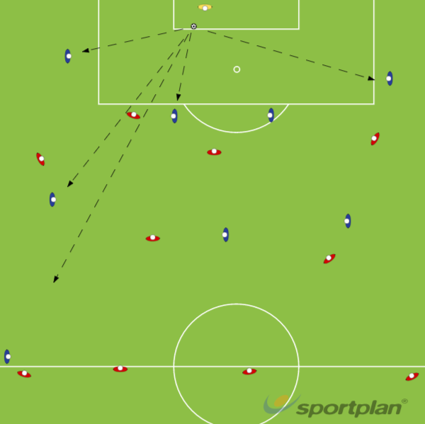 Goal KicksDefendingFootball Drills Coaching