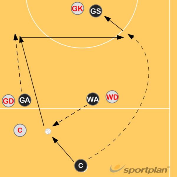 Centre pass to WA 2Roles & responsibilitiesNetball Drills Coaching