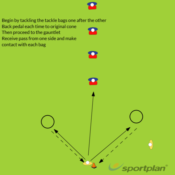 GauntletContact SkillsRugby Drills Coaching