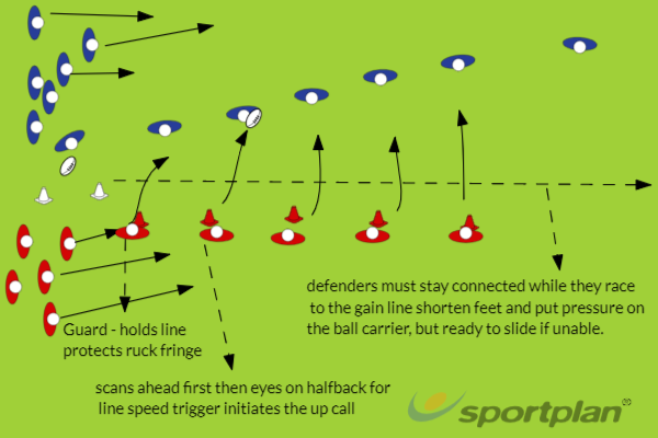 Line speed drill 1Defensive PatternsRugby Drills Coaching