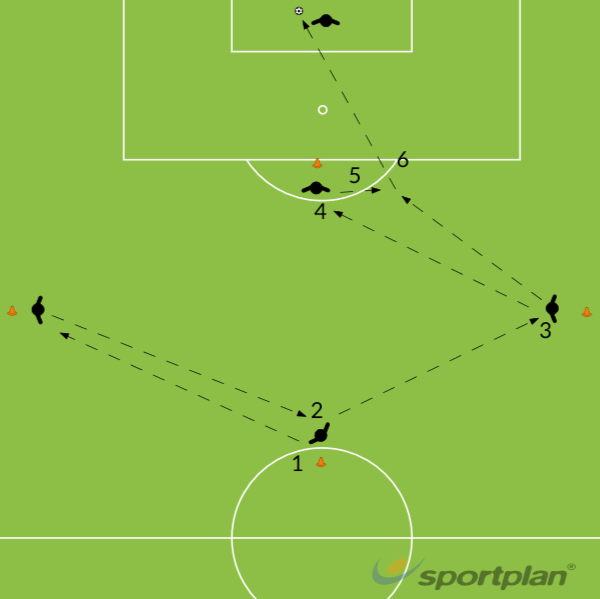 attacking combination playPassing and ReceivingFootball Drills Coaching