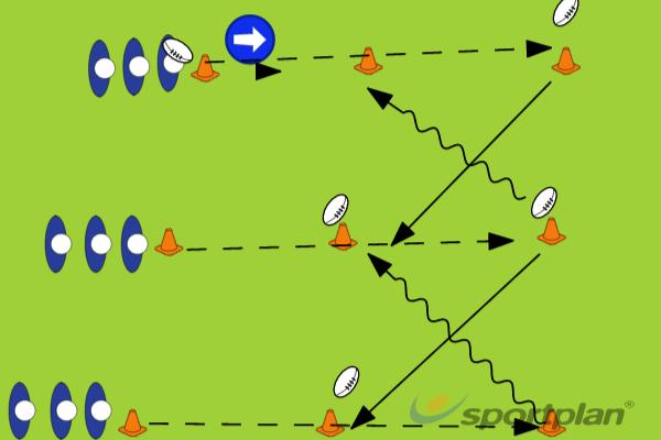 handling #1 progressionHandlingRugby Drills Coaching