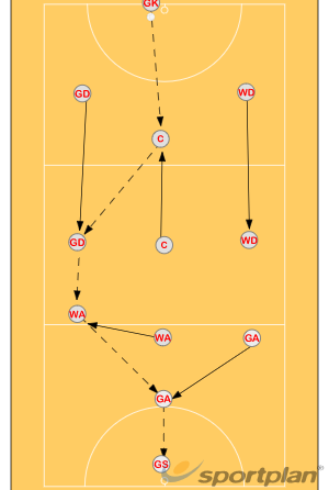 Throw in: Close to post (GD)AttackNetball Drills Coaching