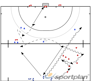 Improve ball + stick control incorporating receiving under pressure.while leadingGame relatedHockey Drills Coaching