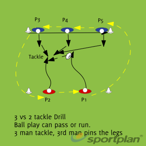 3 vs 2 Tackle DrillTacklingRugby Drills Coaching