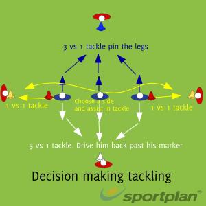 Decision Making Tackling DrillTacklingRugby Drills Coaching