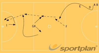FULL COURT TRANSITIONNetball Drills Coaching