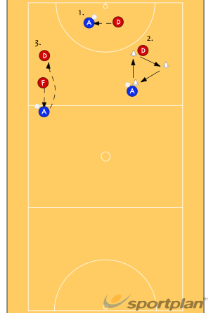 Core skills circuitGroup practicesNetball Drills Coaching