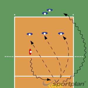 Passing to Target/Serve-RecieveVolleyball Drills Coaching