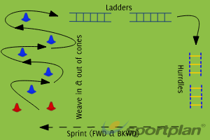 Group Game - Obstacle CourseRugby Drills Coaching