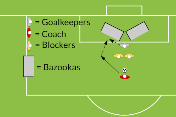ReactionsGoalkeepingFootball Drills Coaching