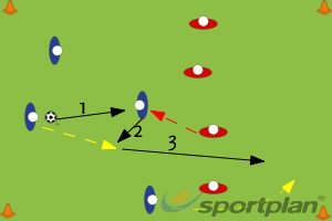 1-2 3rd man goConditioned gamesFootball Drills Coaching