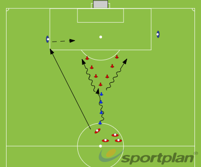 Football Shooting - Running At AnglesShootingFootball Drills Coaching