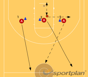 Fast breakBasketball Drills Coaching
