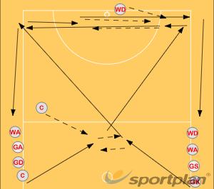Double criss cross trainMovementNetball Drills Coaching